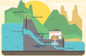 hệ thống quan trắc thuỷ điện